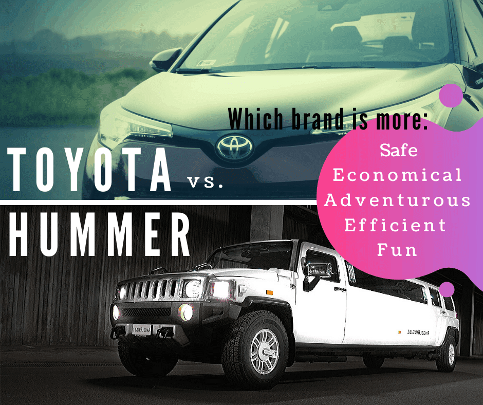 Analyze brand values; Toyota and Hummer example
