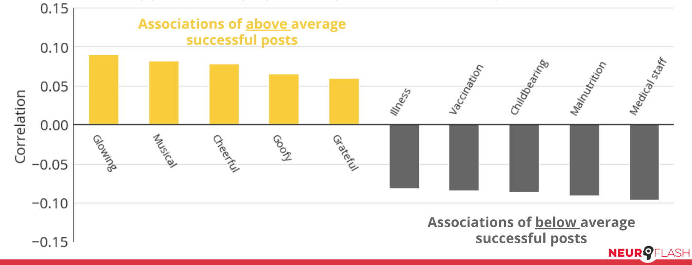 Correlations of associations invoked in successful posts (represented in yellow bars) and unsuccessful posts (gray bars)