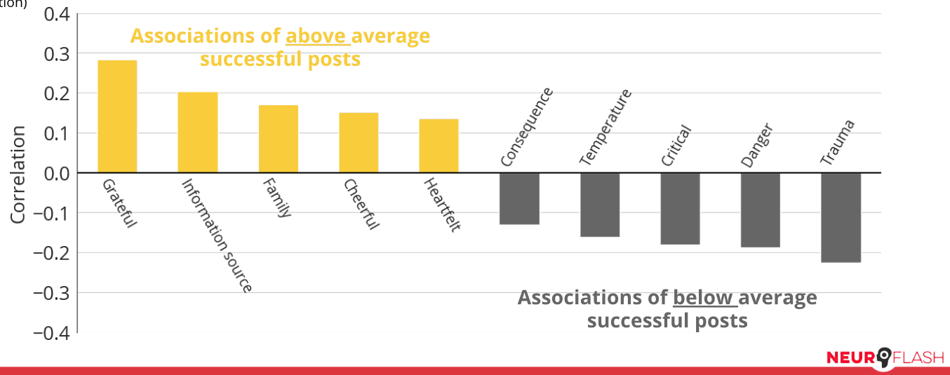 For the School and Education cluster, correlations of text associations appearing in successful posts (represented in yellow bars) and unsuccessful posts (gray bars)