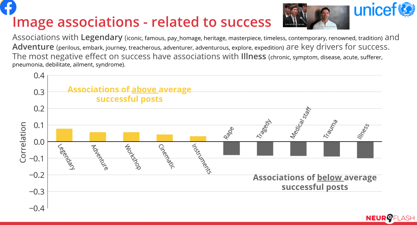 For the Family cluster, correlations of image associations appearing in successful posts (represented in yellow bars) and unsuccessful posts (gray bars); insights used for social media optimization
