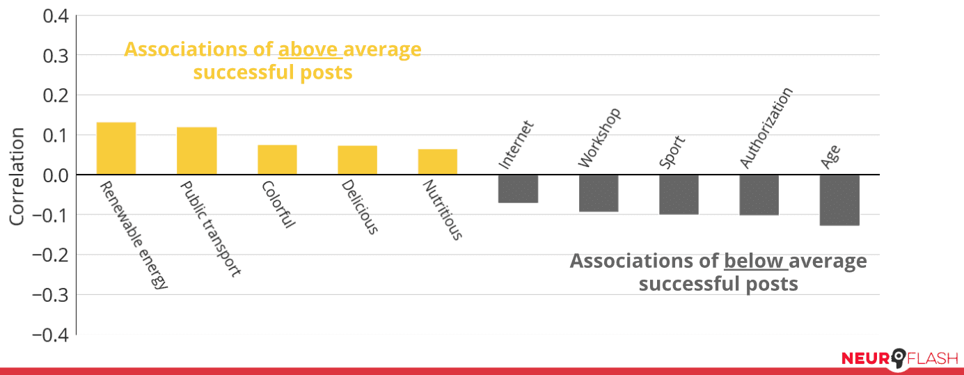 For the School and Education cluster, correlations of image associations appearing in successful posts (represented in yellow bars) and unsuccessful posts (gray bars)