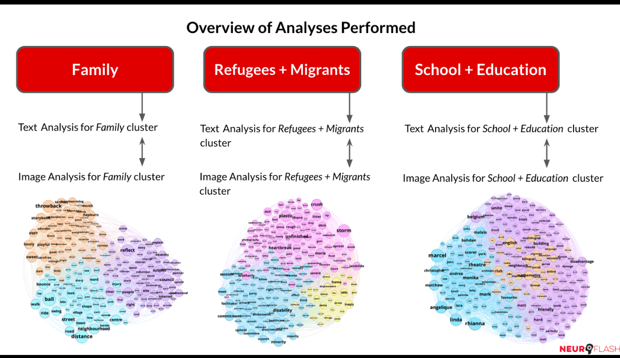 Top 3 clusters identified by our embedding models based on top words; insights used for social media optimization