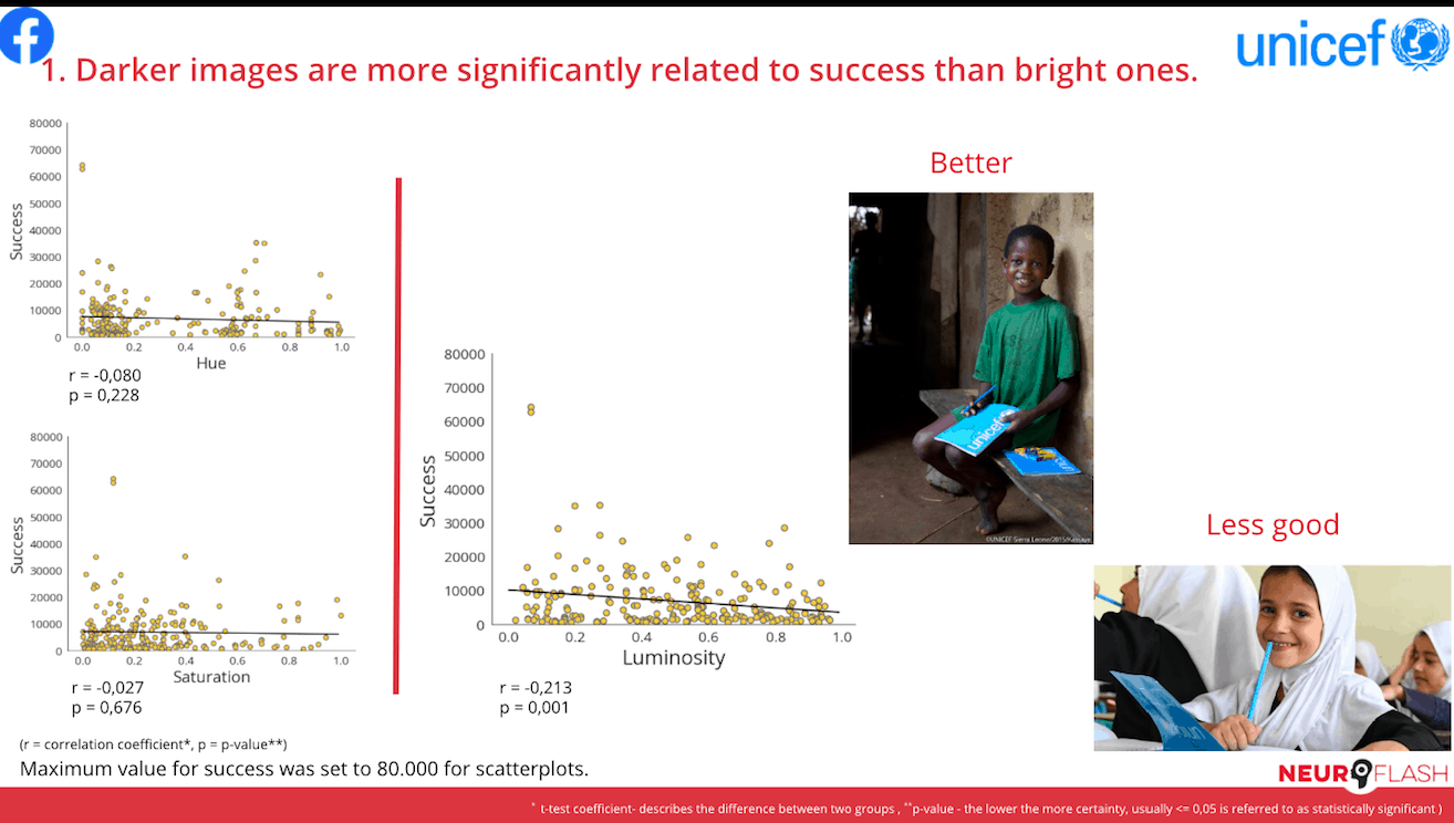 For the School and Education cluster, images that were darker performed significantly better than images that were bright.