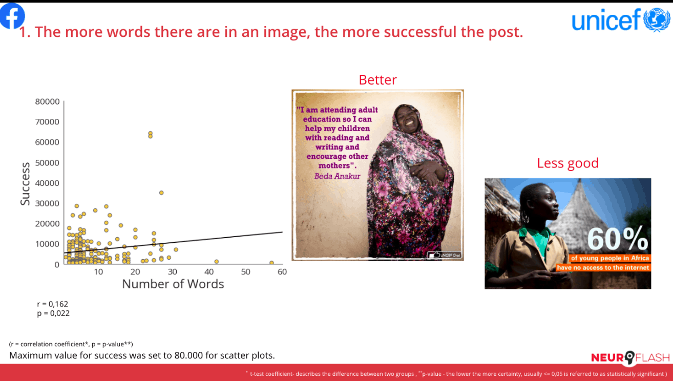 For the School and Education cluster, the more words that there are in an image, the more successful that the post is.
